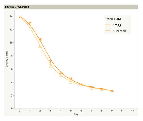Gravity vs Day WLP001