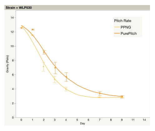 Gravity vs Day WLP530